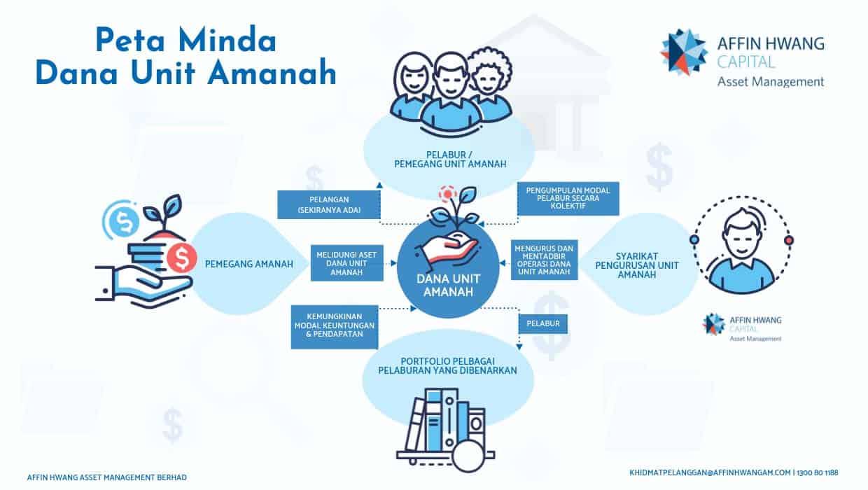 Dana Unit Amanah Untuk Ahli Ltat Ltat By Affinhwangam